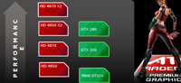 AMD Radeon HD 4870 X2